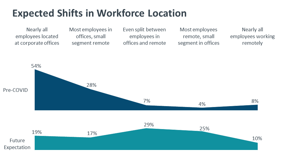 Expected Shifts in Workforce Location
