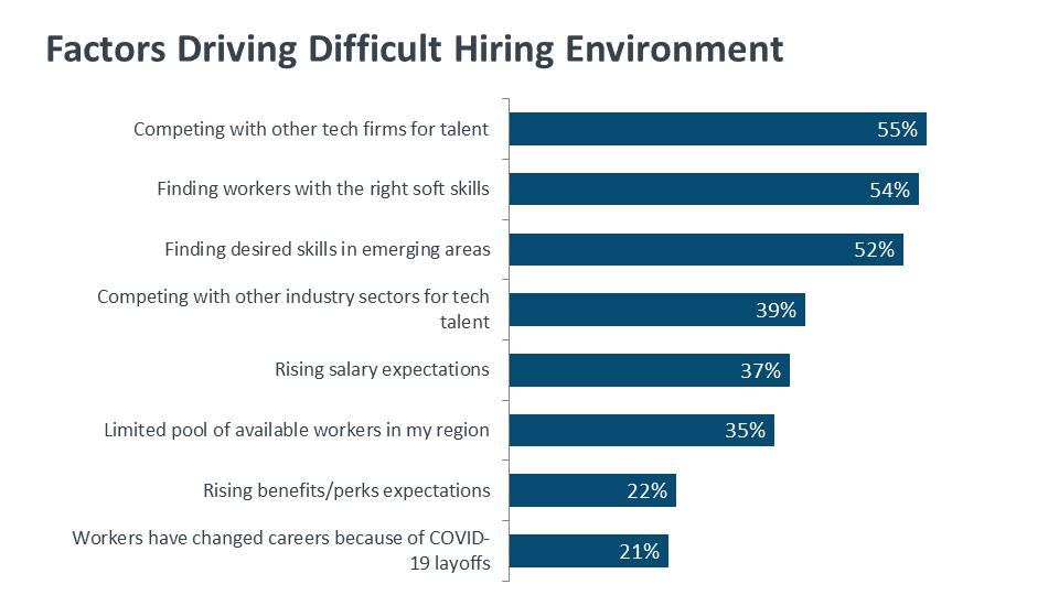 Factors Driving Difficult Hiring Environment