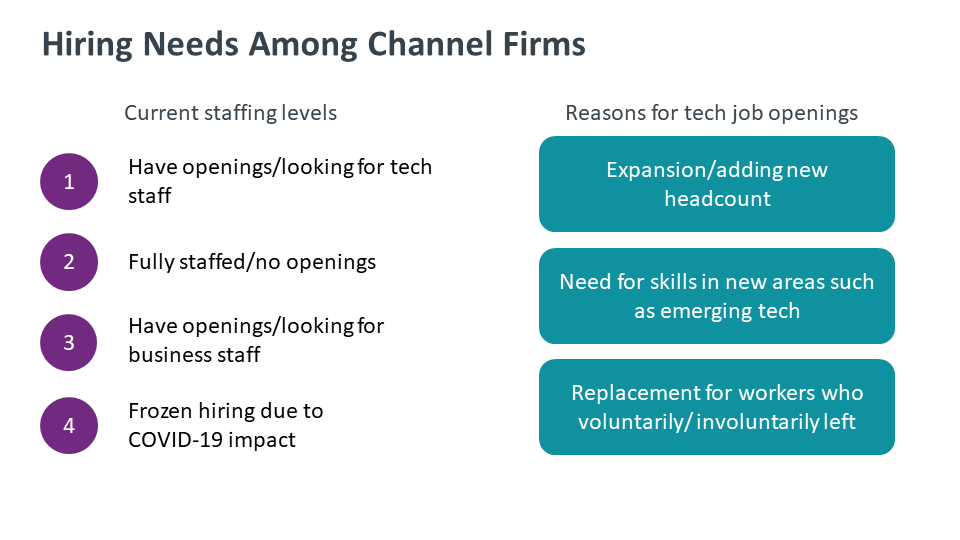 Hiring Needs Among Channel Firms