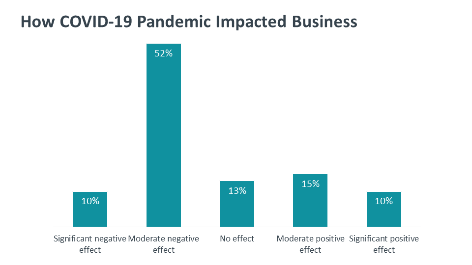 How COVID-19 Pandemic Impacted Business