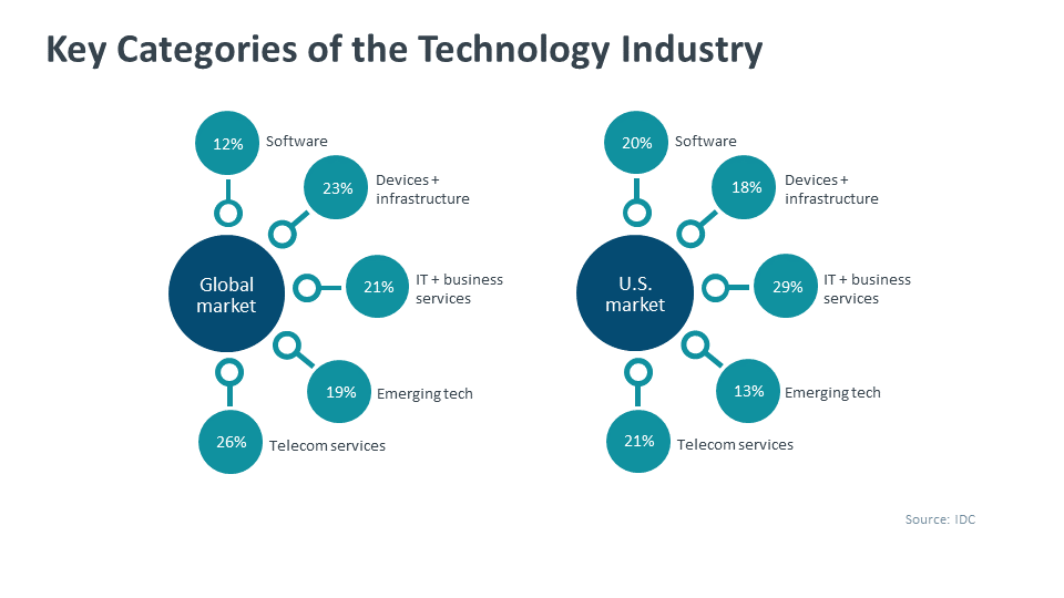 Key Categories of the Technology Industry