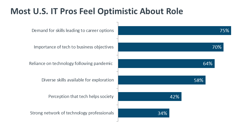 Most U.S. IT Pros Feel Optimistic About Role