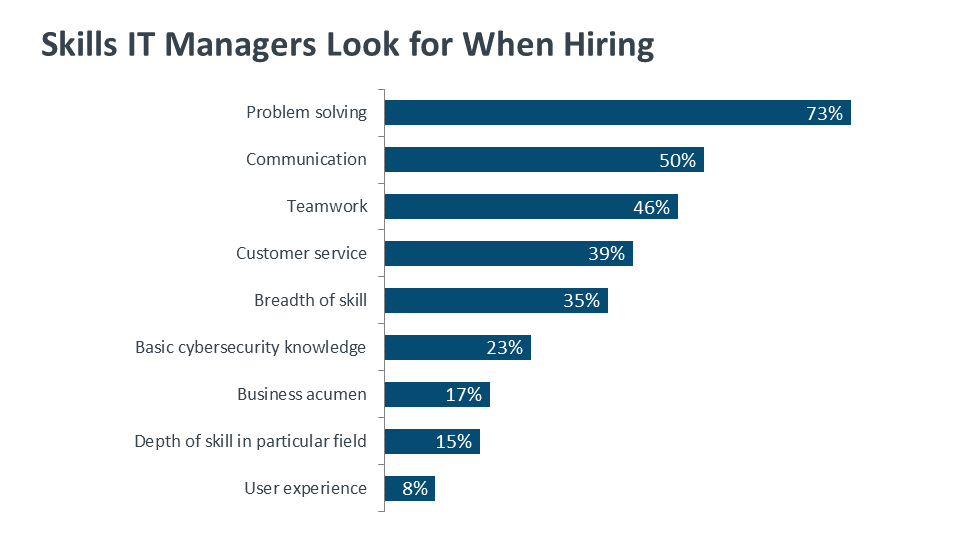 Skills IT Managers Look for When Hiring