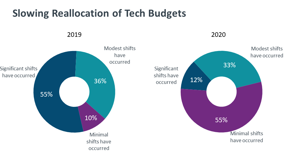Slowing Reallocation of Tech Budgets