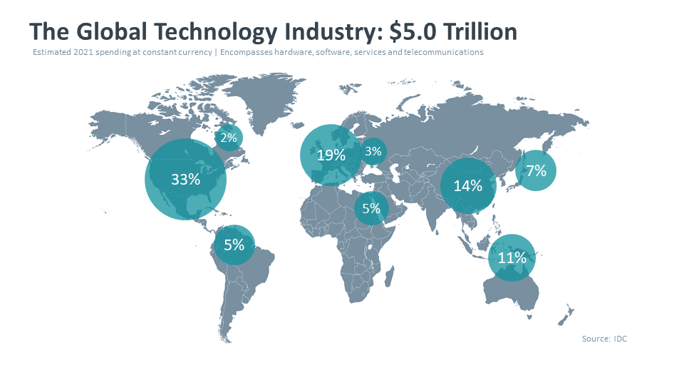The Global Technology Industry 5.0 Trillion