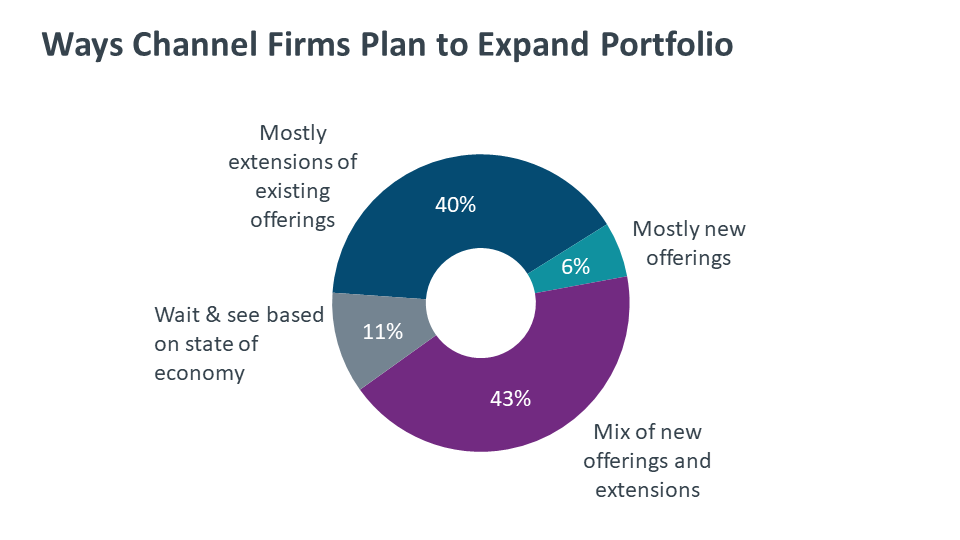 Ways Channel Firms Plan to Expand Portfolio
