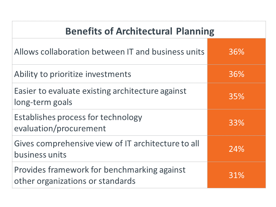 Benefits of Architectural Planning
