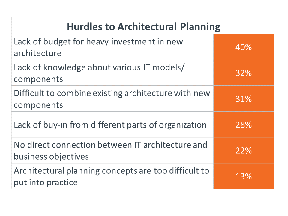 Hurdles to Architectural Planning