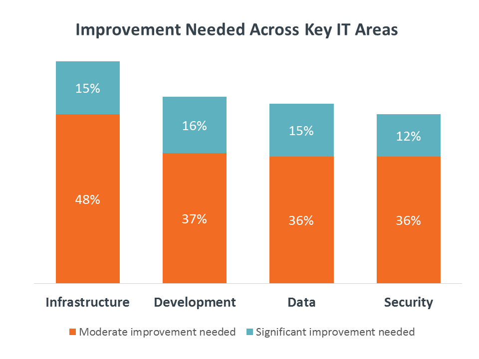 Improvement Needed Across Key IT Areas