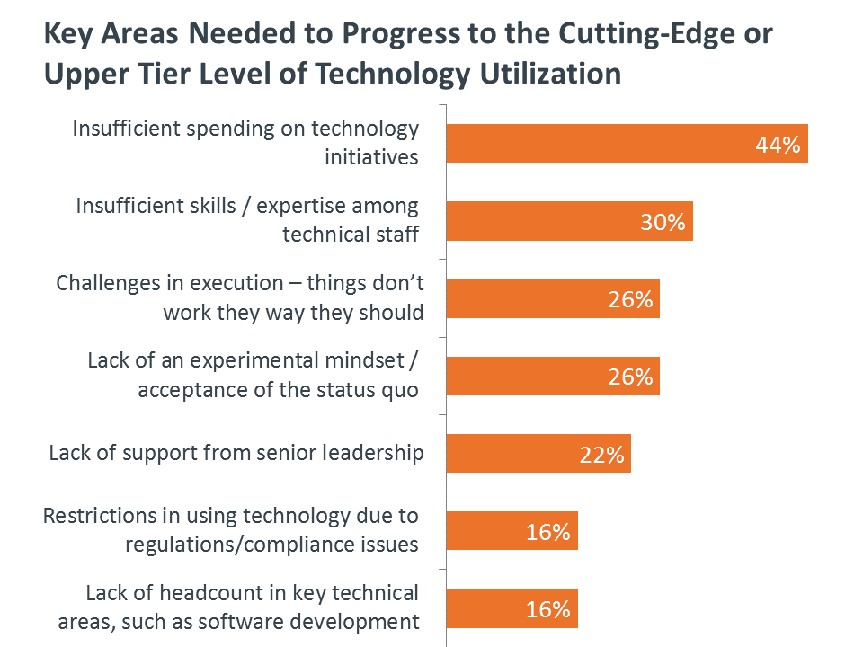 Key Areas Needed to Progress to the Cutting-Edge or Upper Tier Level of Technology Utilization