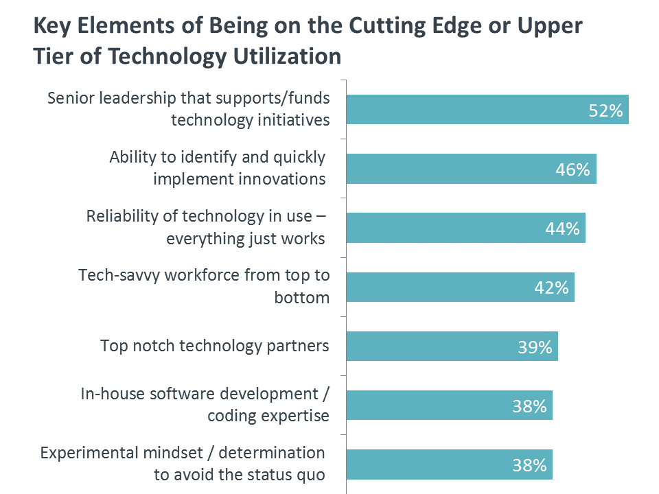 Key Elements of Being on the Cutting Edge or Upper Tier of Technology Utilization
