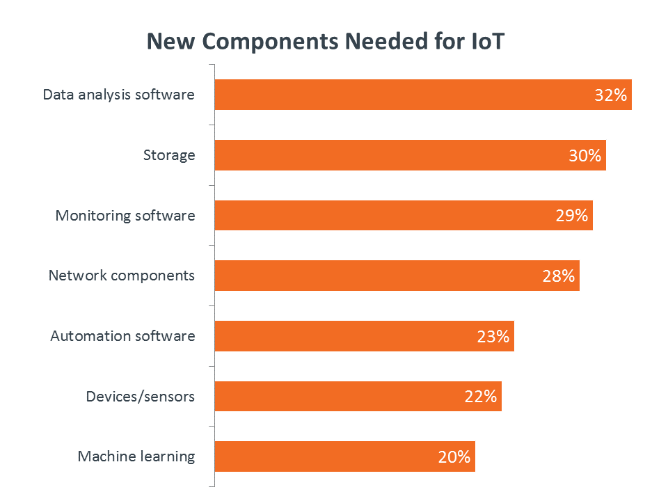 New Components Needed for IoT