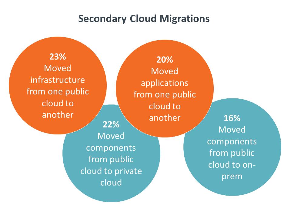 Secondary Cloud Migrations