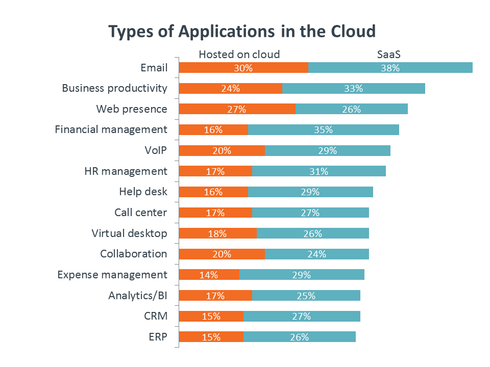 Types of Applications in the Cloud