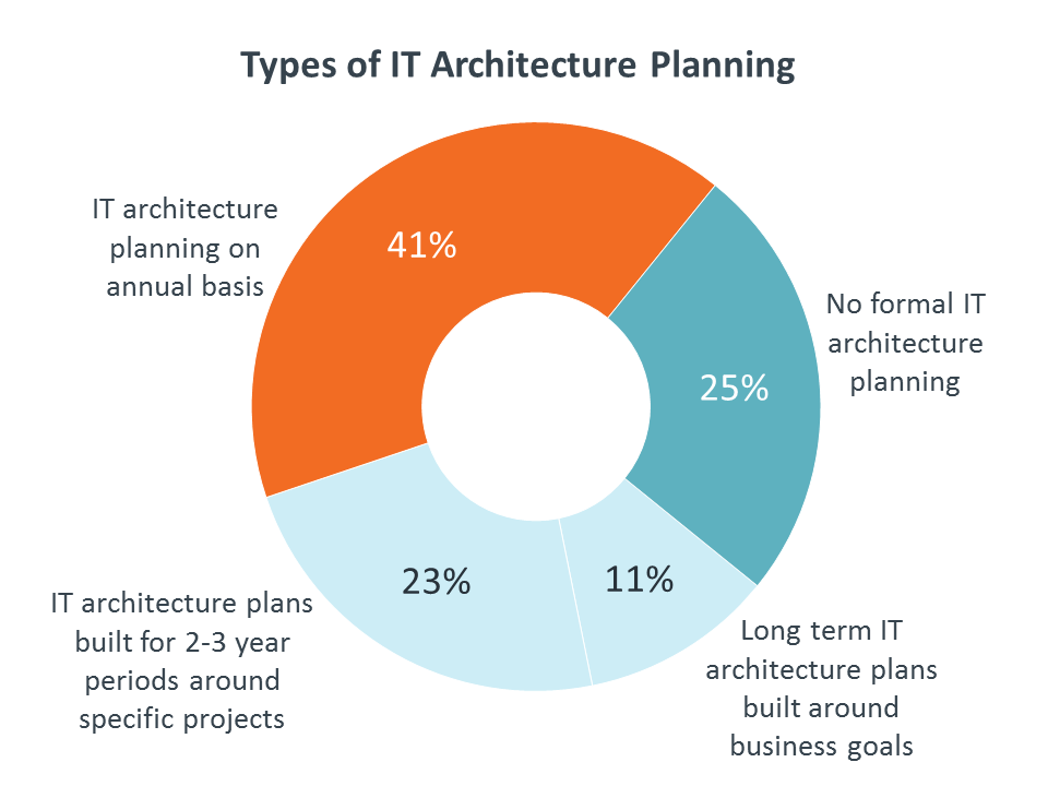 Types of Architecture Planning
