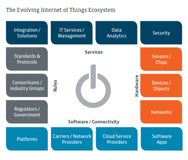 Chart for Quick Start Guide to the Internet of Things