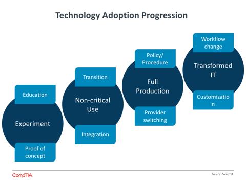 Technology Adoption Progression
