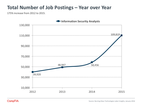 Total Number of Job Postings - Year over Year