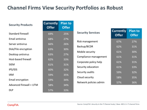 Channel Firms View Security Portfolios as Robust