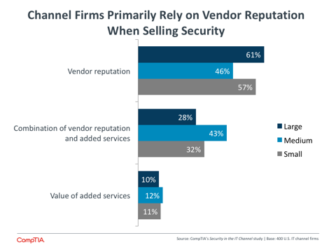 Channel Firms Primarily Rely on Vendor Reputation When Selling Security
