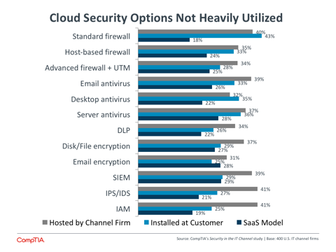 Cloud Security Options Not Heavily Utilized