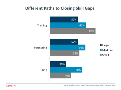 Different Paths to Closing Skill Gaps