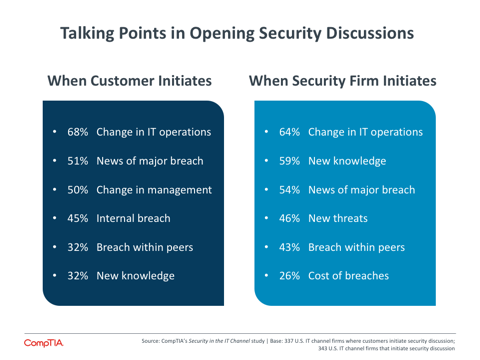 Talking Points in Opening Security Discussions