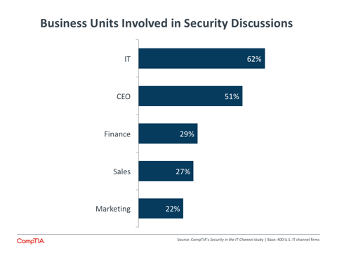 Business Units Involved in Security Discussions