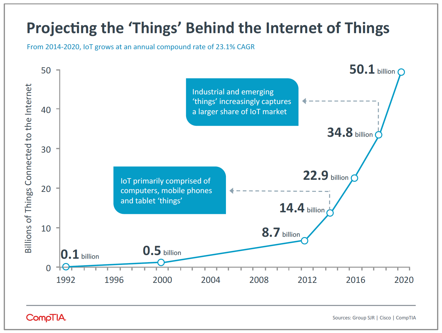 Projecting the 'Things' Behind the Internet of Things