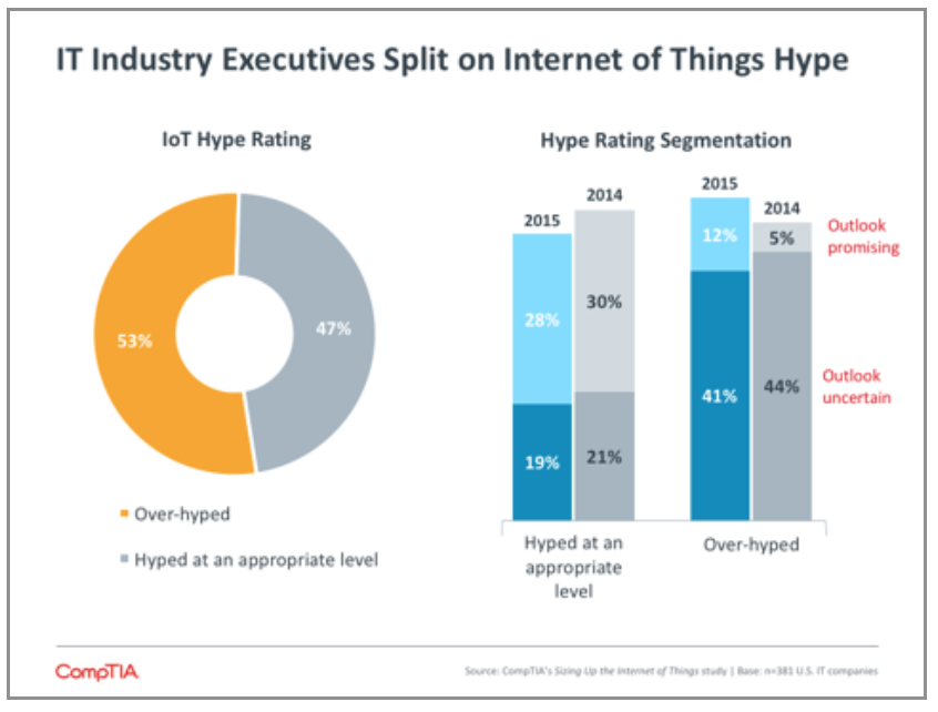 IT Industry Executives Split on Internet of Things Hype