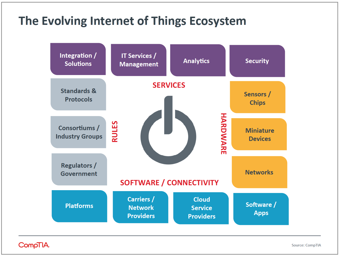 The Involving Internet of Things Ecosystem