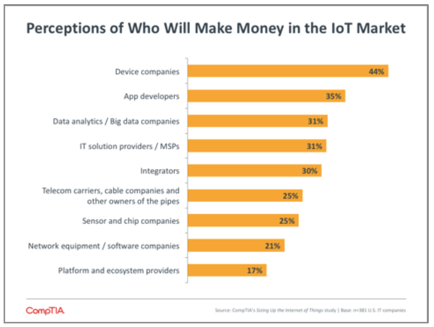 Perceptions of Who Will Make Money in the IoT Market