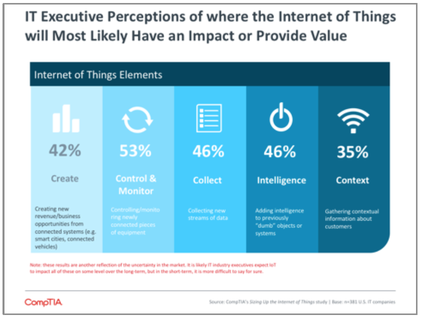 IT Executive Perceptions of where the Internet of Things will Most Likely Have an Impact or Provide Value