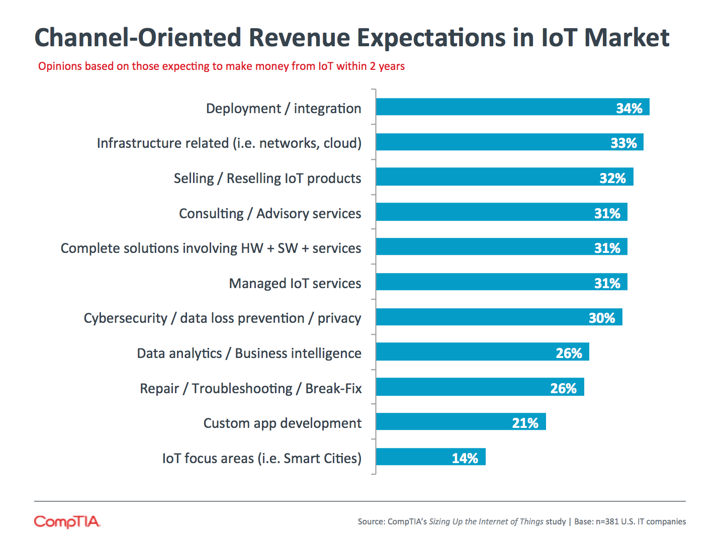 Channel-Oriented Revenue Expectations in IoT Market