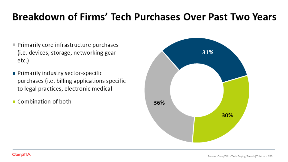 Breakdown of Firms' Tech Purchases Over Past Two Years