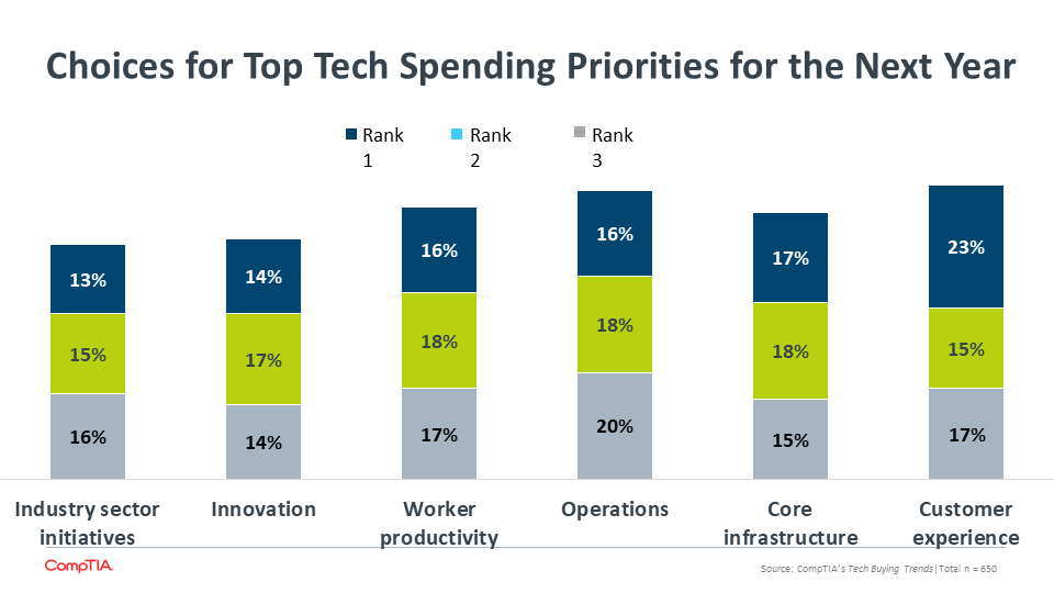 Choices for Top Tech Spending Priorities for the Next Year