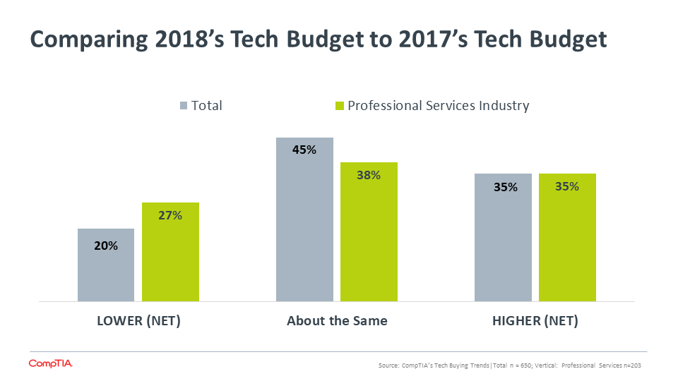 Comparing 2018's Tech Budget to 2017's Tech Budget