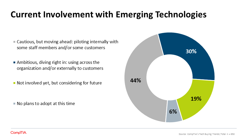 Current Involvement with Emerging Technologies