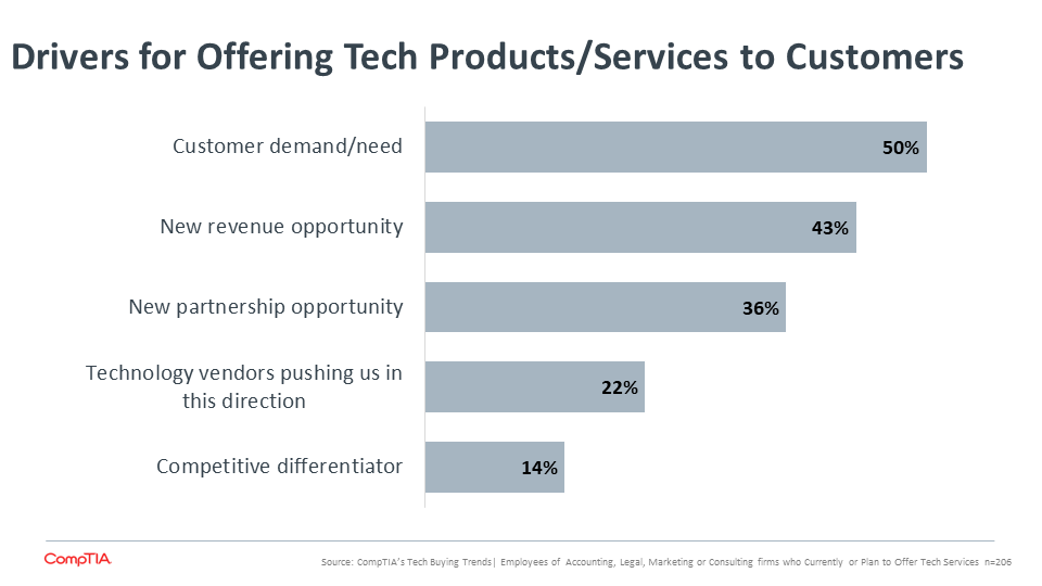 Drivers for Offering Tech Products Services to Customers