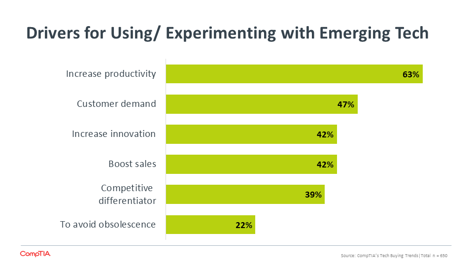 Drivers for Using Experimenting with Emerging Tech