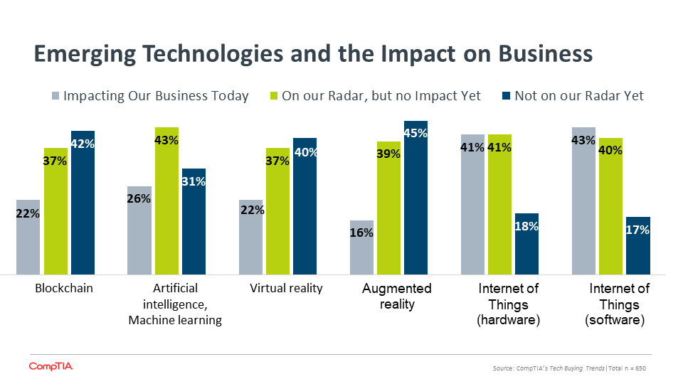 Emerging Technologies and the Impact on Business