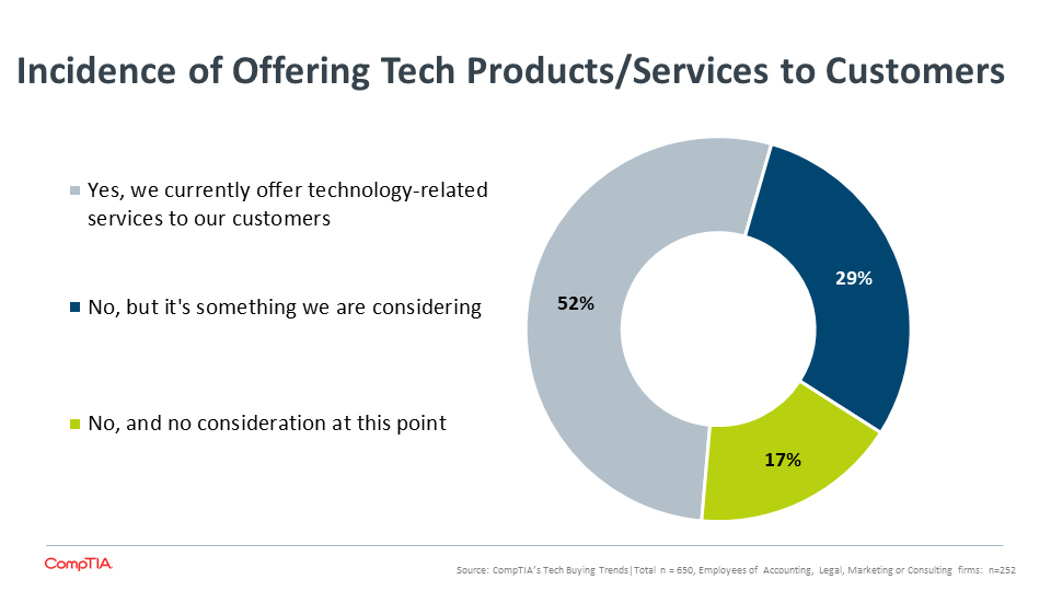 Incidence of Offering Tech Products Services to Customers