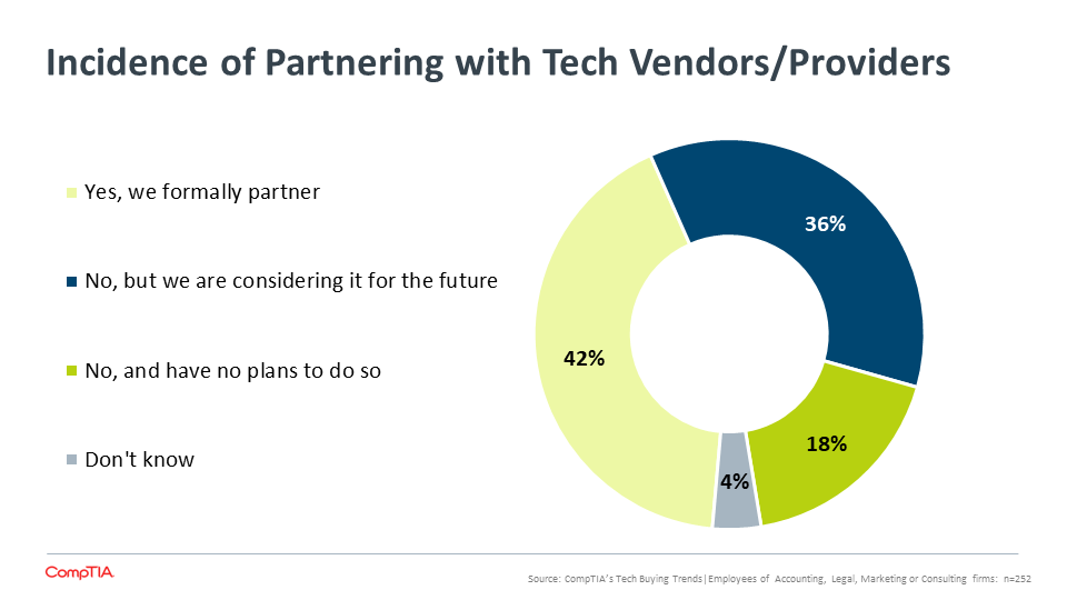 Incidence of Partnering with Tech Vendors Providers