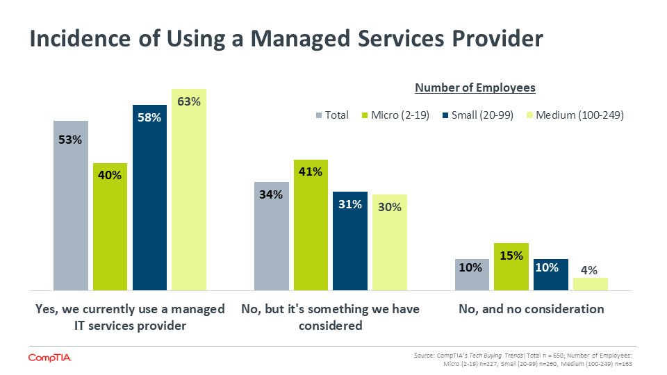 Incidence of Using a Managed Services Provider (2)