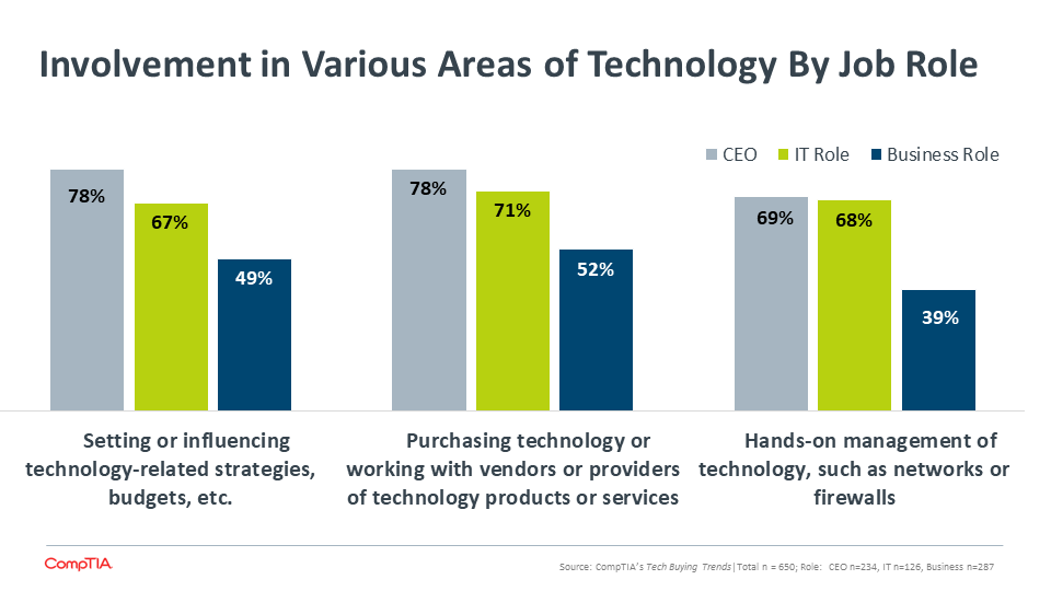 Involvement in Various Areas of Technology By Job Role