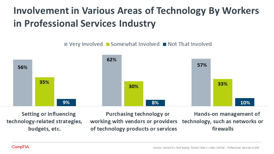 Involvement in Various Areas of Technology By Workers in Professional Services Industry