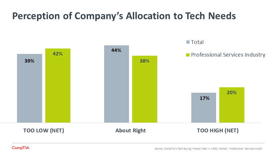Perception of Company's Allocation to Tech Needs