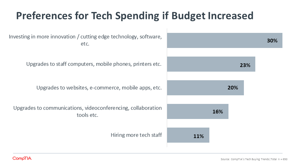 Preferences for Tech Spending if Budget Increased