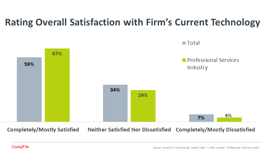 Rating Overall Satisfaction with Firm's Current Technology