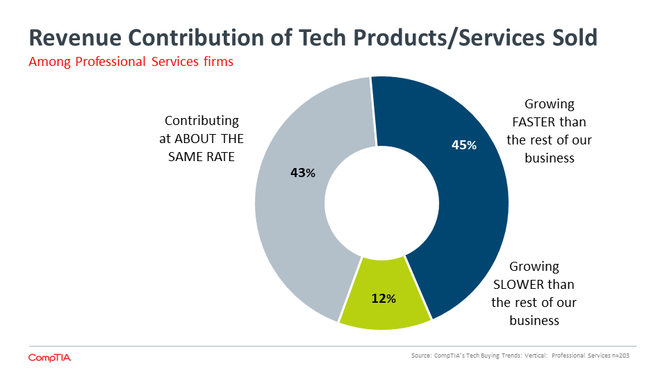 Revenue Contribution of Tech Products Services Sold